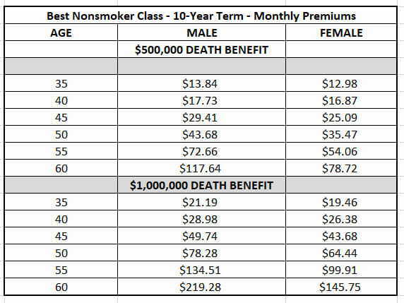 Family life insurance insurance globe 888 950 8376 below is an example of what the monthly costs might be for 10 years of level term life insurance thecheapjerseys Choice Image