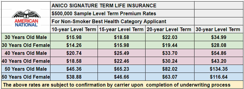 Term Life Insurance With Living Benefits - Insurance Globe