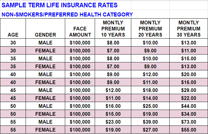 What is Term Life Insurance? INSURANCE GLOBE-(888) 950-8376
